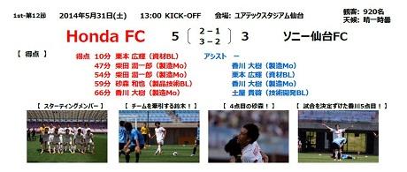第16回JFL第12節vsソニー仙台FC戦結果