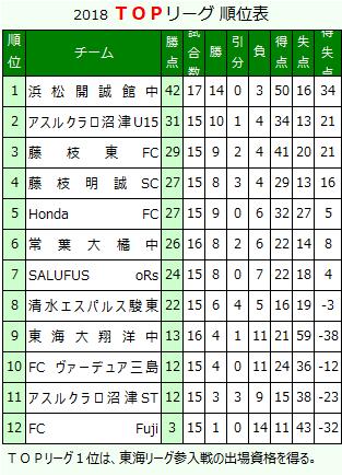 0-top-Rank